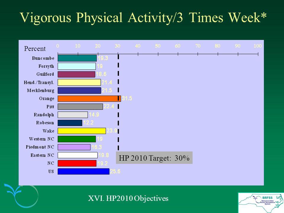 Vigorous Physical Activity/3 Times Week* XVI. HP2010 Objectives Percent HP 2010 Target: 30%