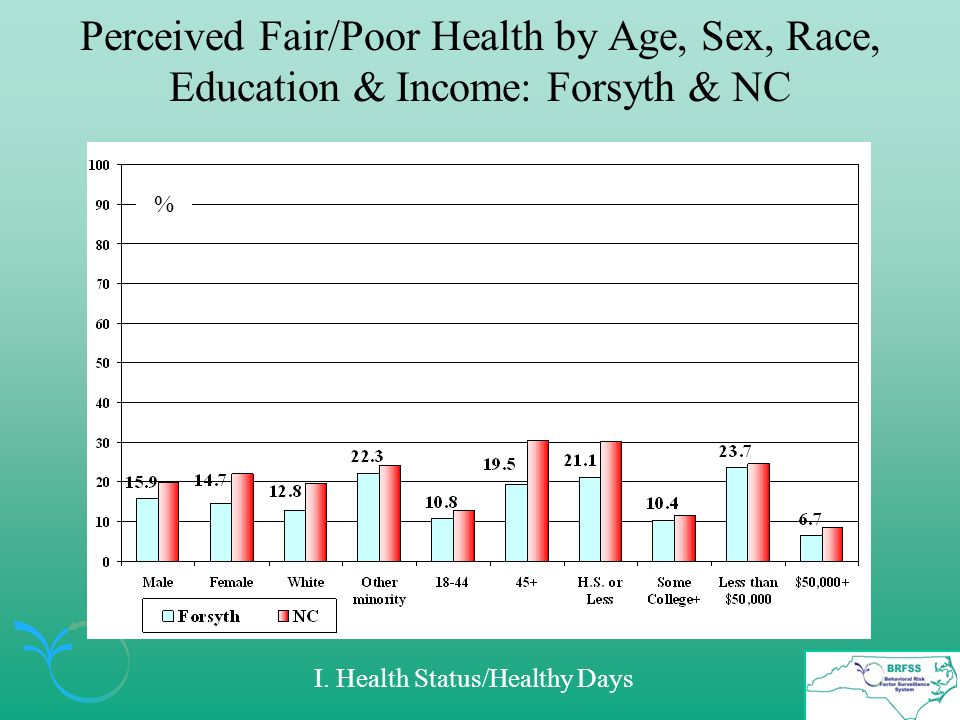 Perceived Fair/Poor Health by Age, Sex, Race, Education & Income: Forsyth & NC % I.