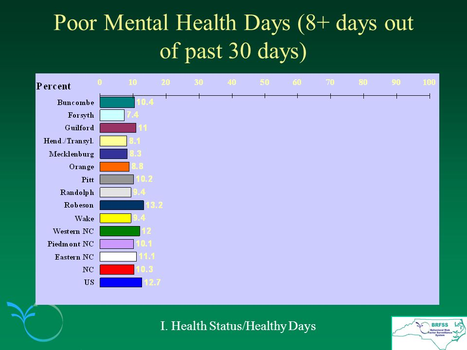 Poor Mental Health Days (8+ days out of past 30 days) I. Health Status/Healthy Days