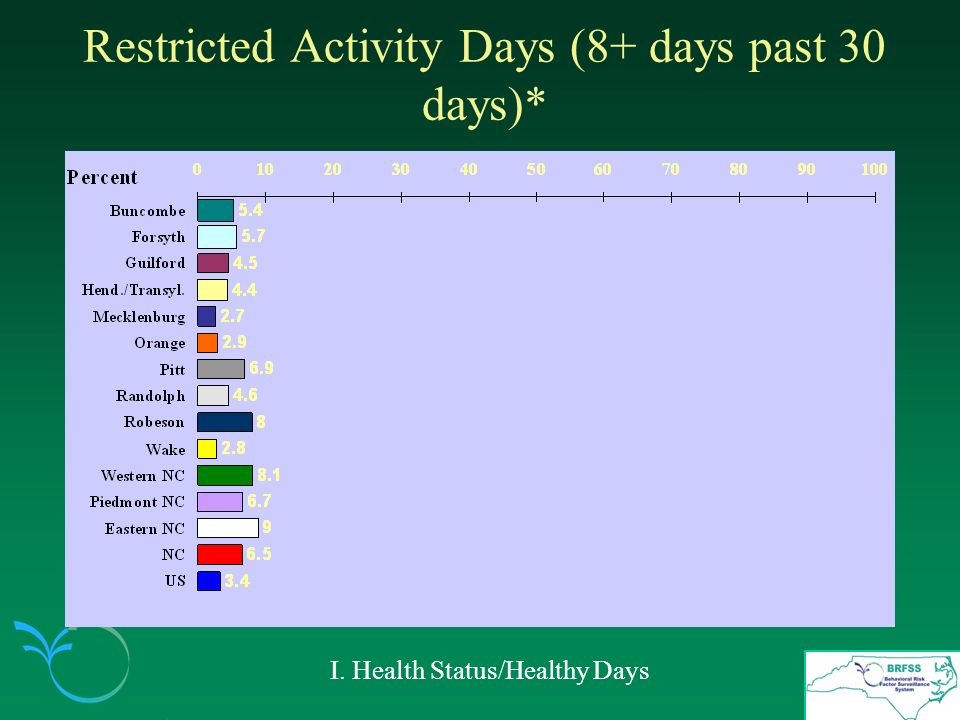 Restricted Activity Days (8+ days past 30 days)* I. Health Status/Healthy Days