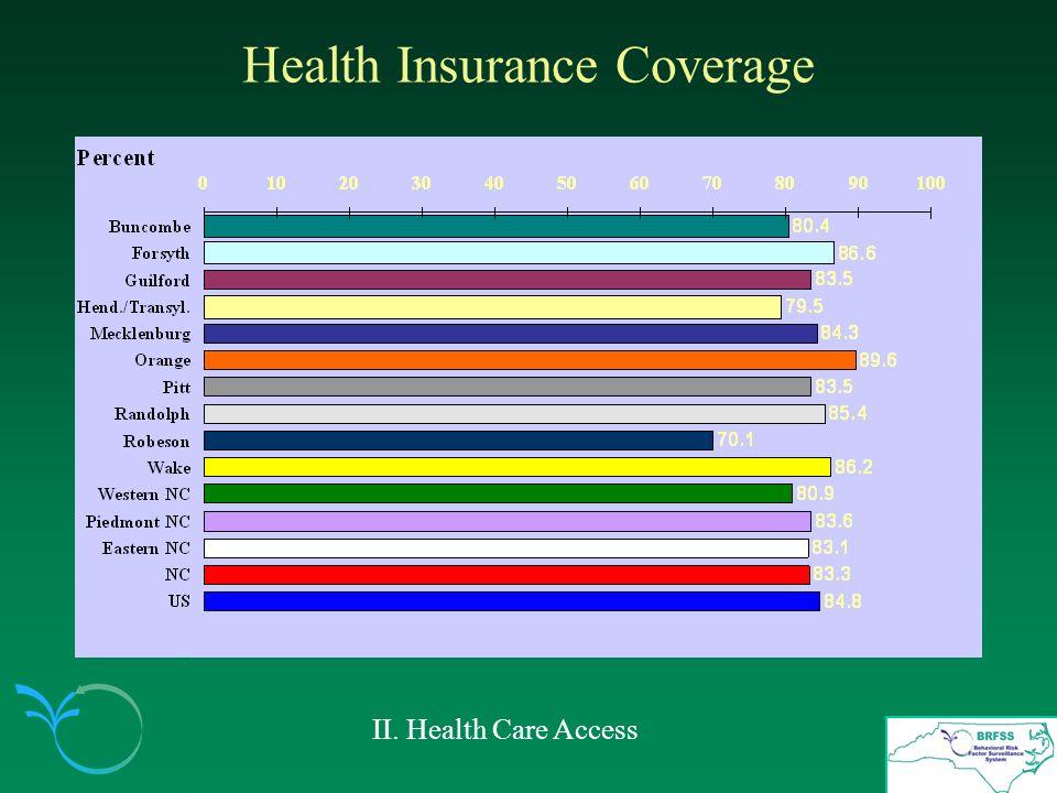 Health Insurance Coverage II. Health Care Access