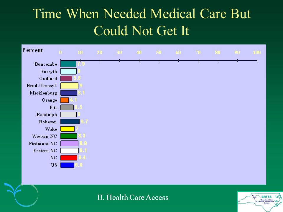 Time When Needed Medical Care But Could Not Get It II. Health Care Access