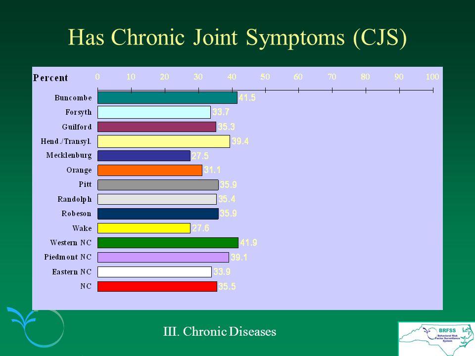 Has Chronic Joint Symptoms (CJS) III. Chronic Diseases