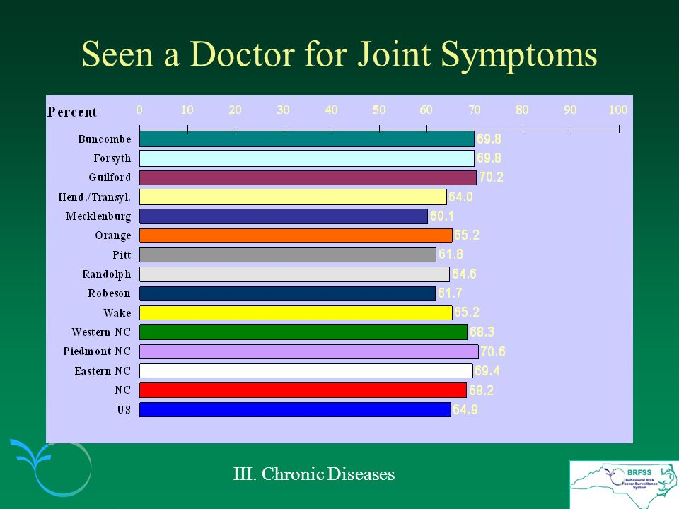Seen a Doctor for Joint Symptoms III. Chronic Diseases