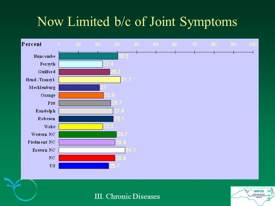 Now Limited b/c of Joint Symptoms III. Chronic Diseases