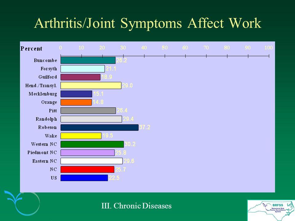 Arthritis/Joint Symptoms Affect Work III. Chronic Diseases