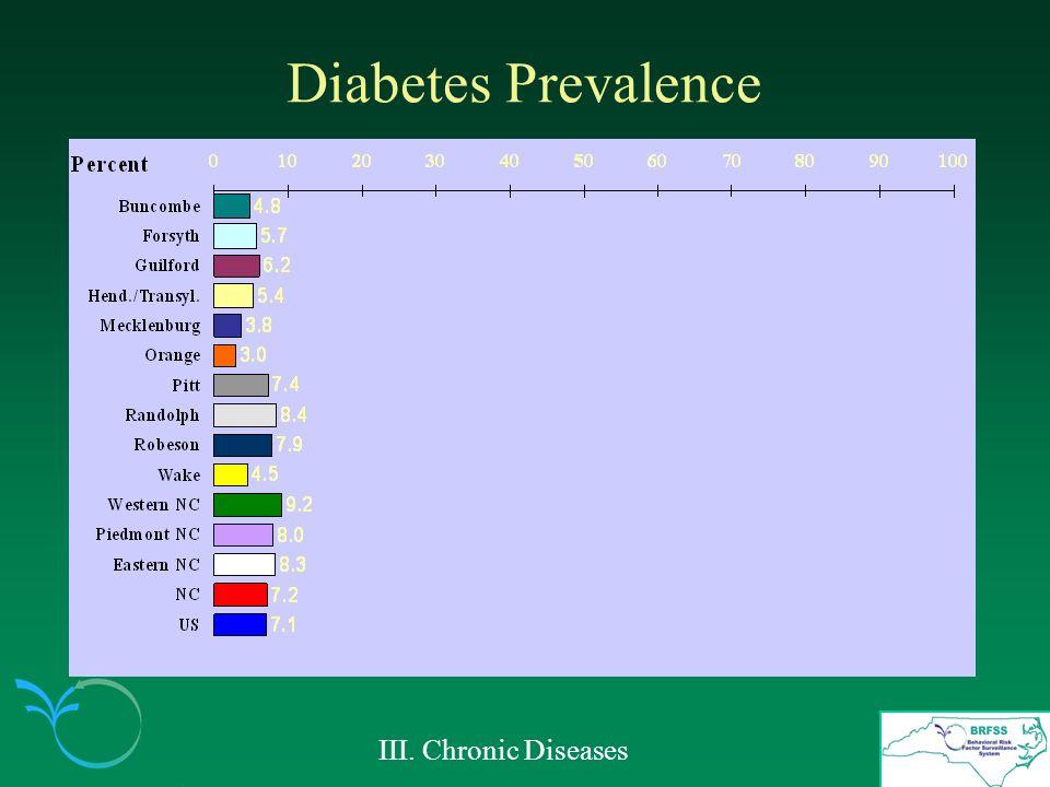 Diabetes Prevalence III. Chronic Diseases
