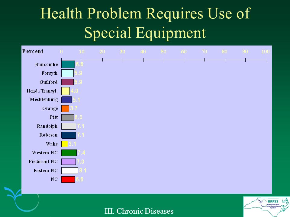 Health Problem Requires Use of Special Equipment III. Chronic Diseases