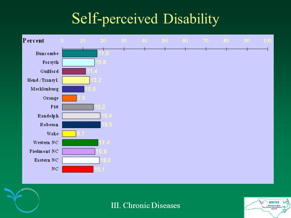Self- perceived Disability III. Chronic Diseases