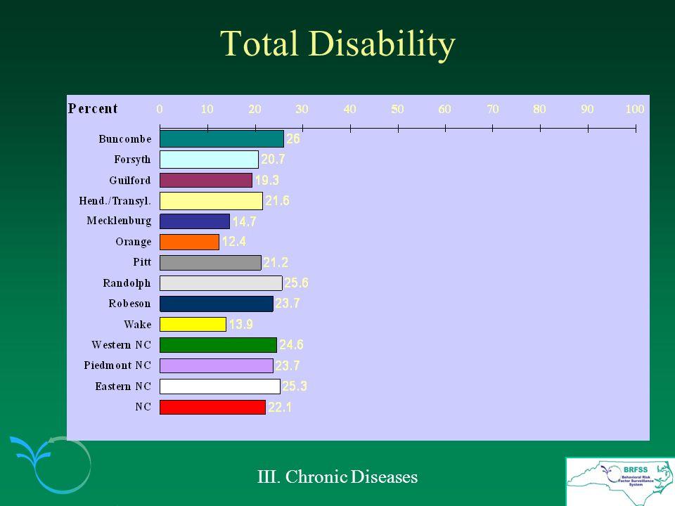Total Disability III. Chronic Diseases