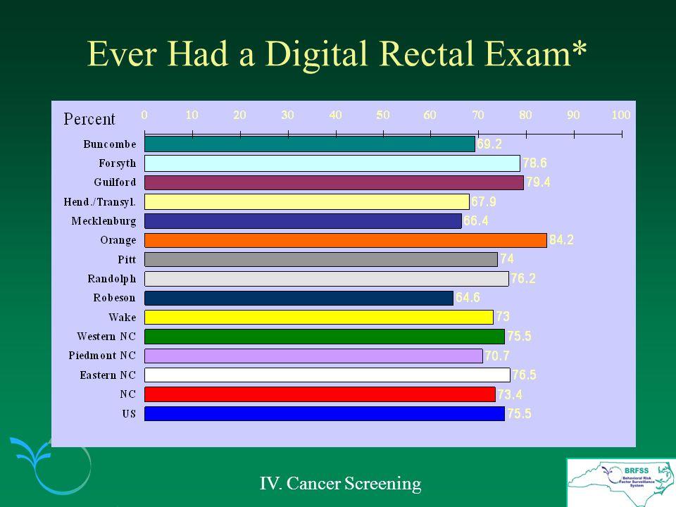 Ever Had a Digital Rectal Exam* IV. Cancer Screening
