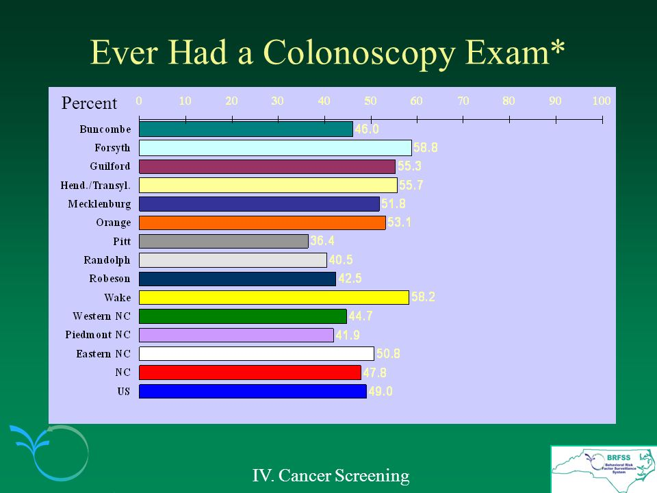 Ever Had a Colonoscopy Exam* IV. Cancer Screening Percent