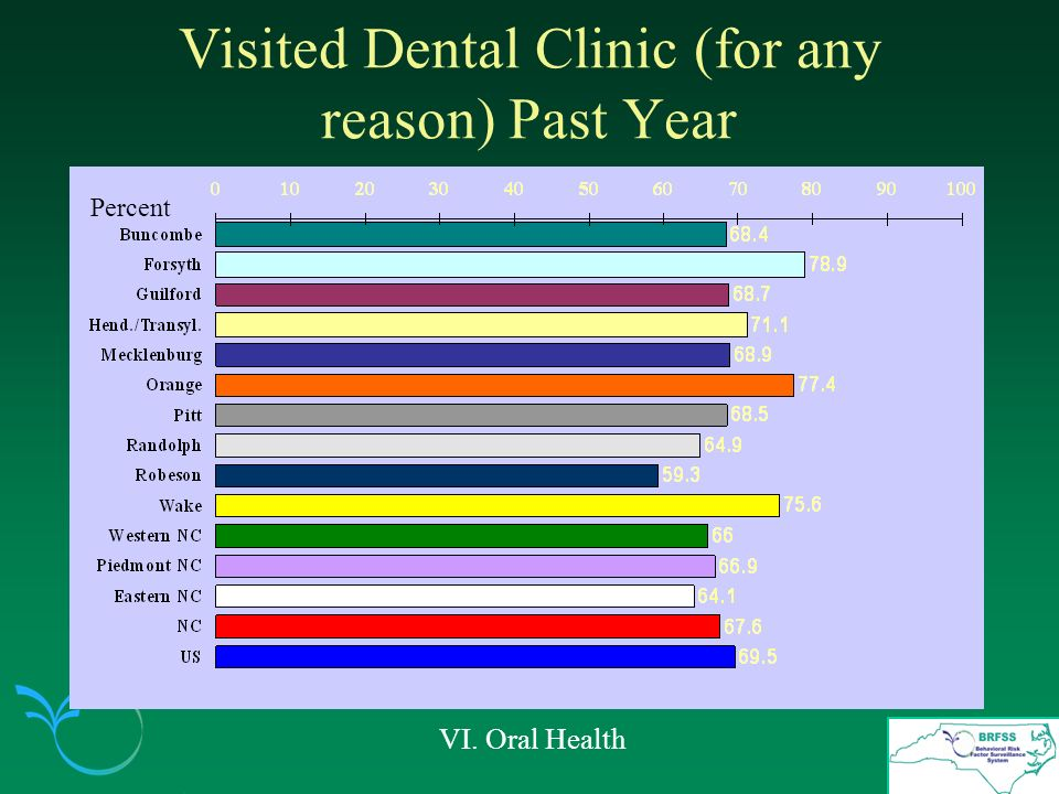 Visited Dental Clinic (for any reason) Past Year VI. Oral Health Percent