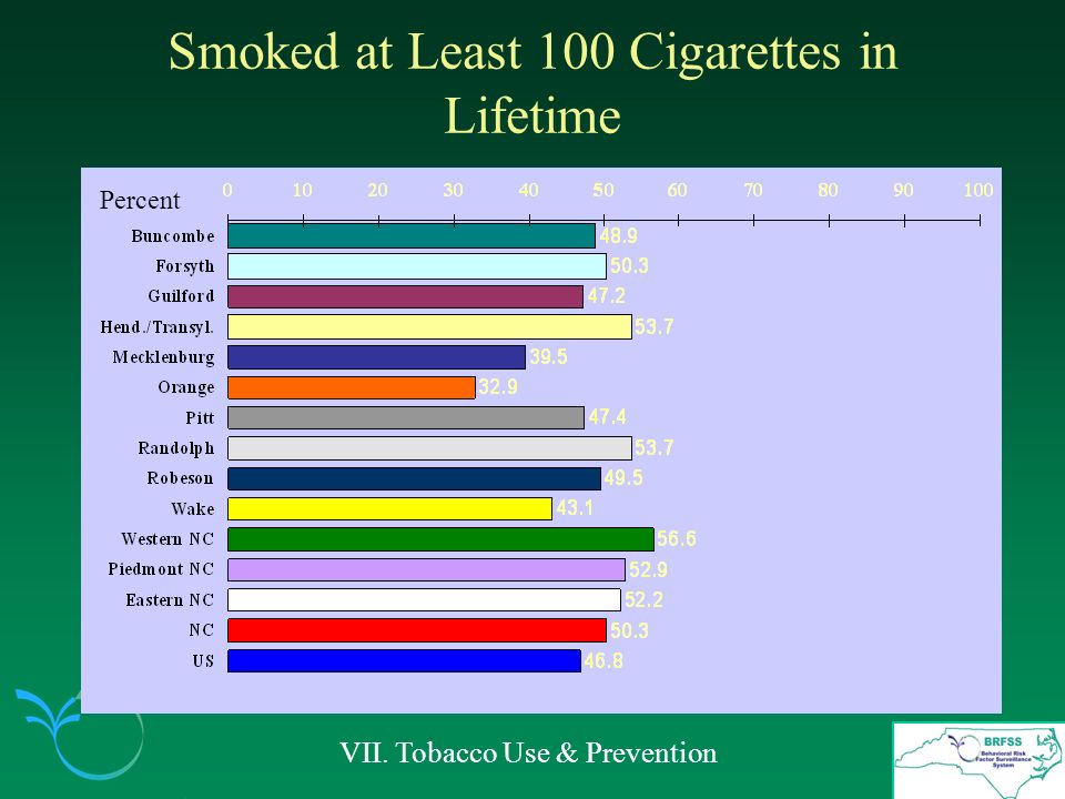 Smoked at Least 100 Cigarettes in Lifetime VII. Tobacco Use & Prevention Percent