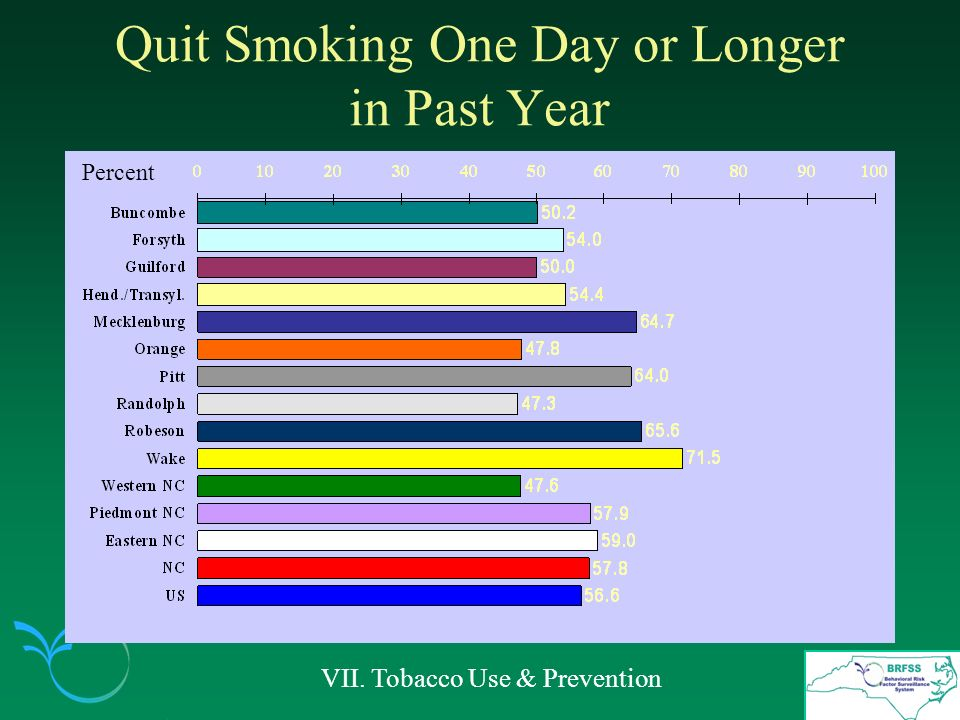 Quit Smoking One Day or Longer in Past Year VII. Tobacco Use & Prevention Percent