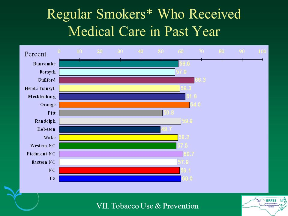 Regular Smokers* Who Received Medical Care in Past Year VII. Tobacco Use & Prevention Percent