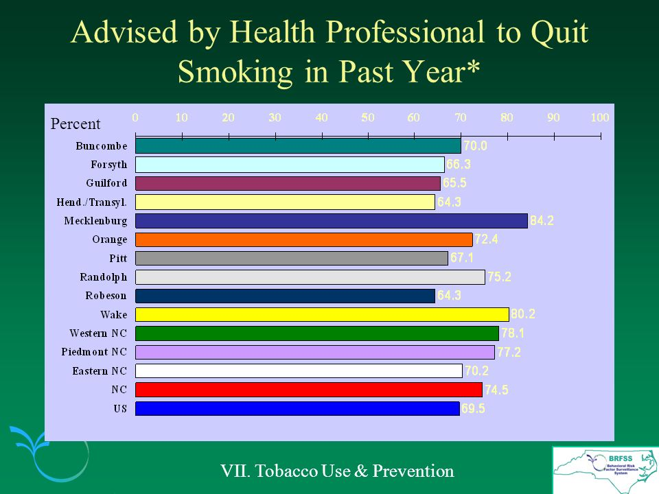 Advised by Health Professional to Quit Smoking in Past Year* VII. Tobacco Use & Prevention Percent