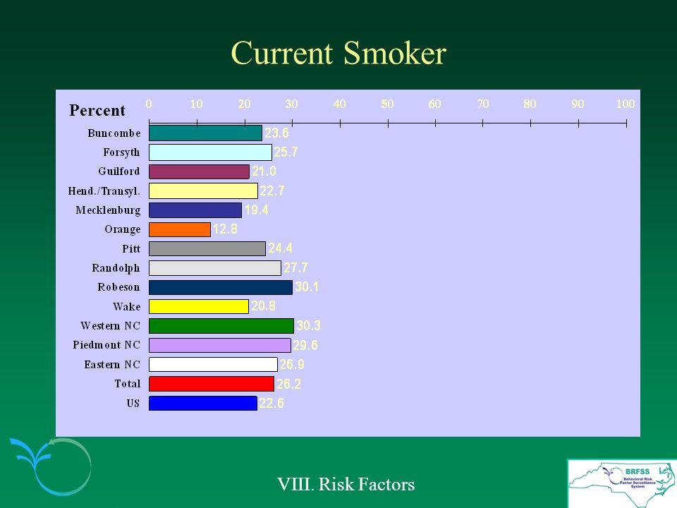 Current Smoker VIII. Risk Factors Percent