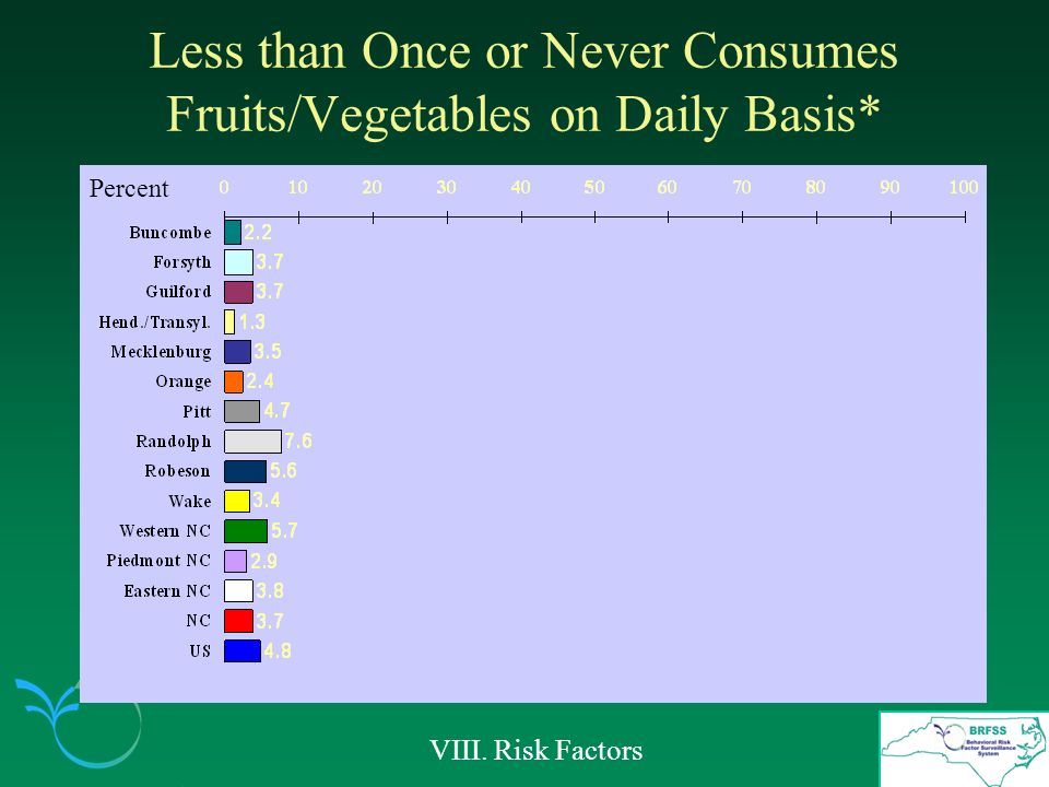 Less than Once or Never Consumes Fruits/Vegetables on Daily Basis* VIII. Risk Factors Percent