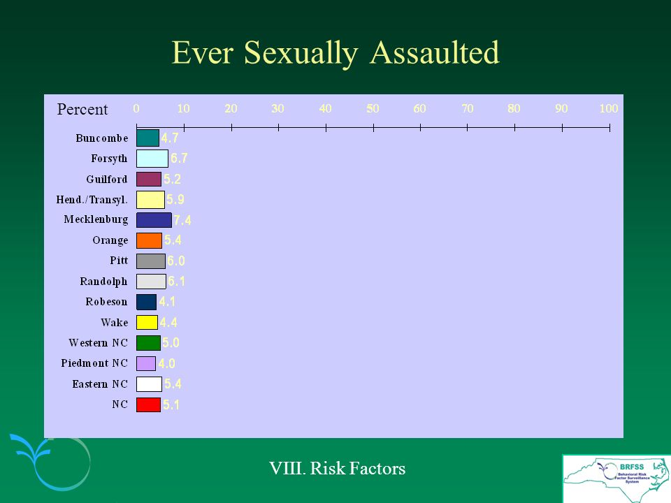 Ever Sexually Assaulted VIII. Risk Factors Percent