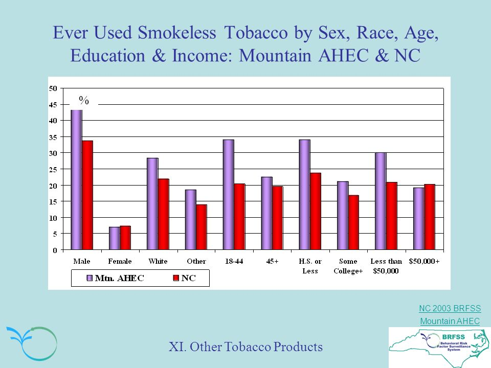 NC 2003 BRFSS Mountain AHEC Ever Used Smokeless Tobacco by Sex, Race, Age, Education & Income: Mountain AHEC & NC % XI. Other Tobacco Products