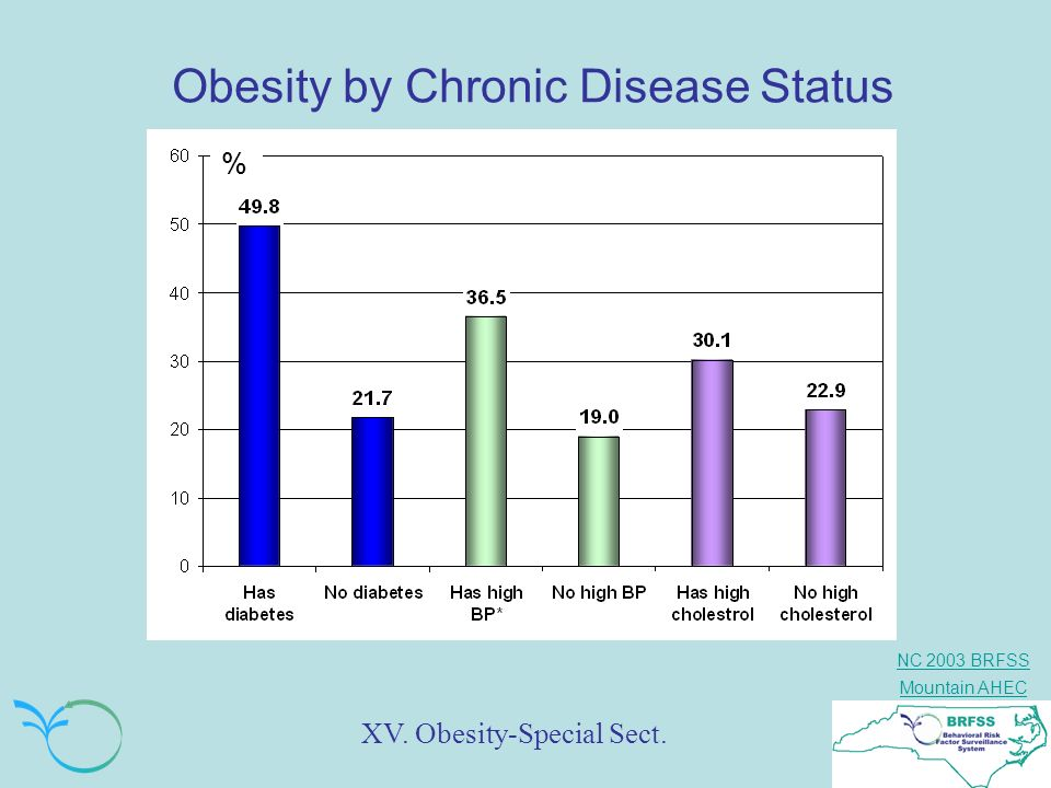 NC 2003 BRFSS Mountain AHEC Obesity by Chronic Disease Status XV. Obesity-Special Sect. %