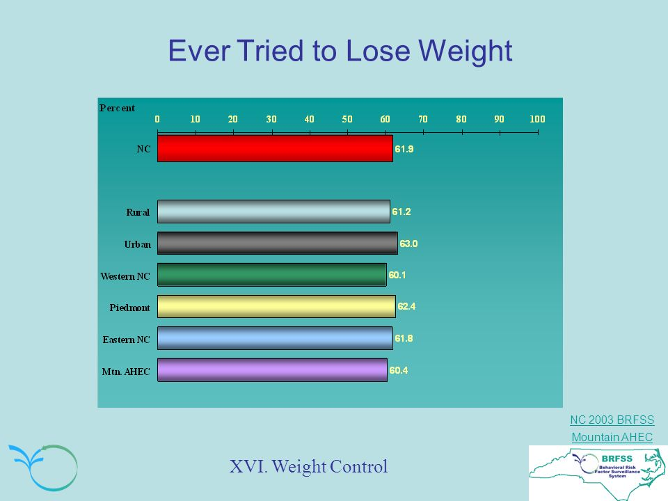 NC 2003 BRFSS Mountain AHEC Ever Tried to Lose Weight XVI. Weight Control