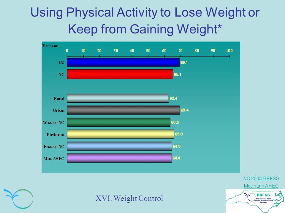 NC 2003 BRFSS Mountain AHEC Using Physical Activity to Lose Weight or Keep from Gaining Weight* XVI. Weight Control