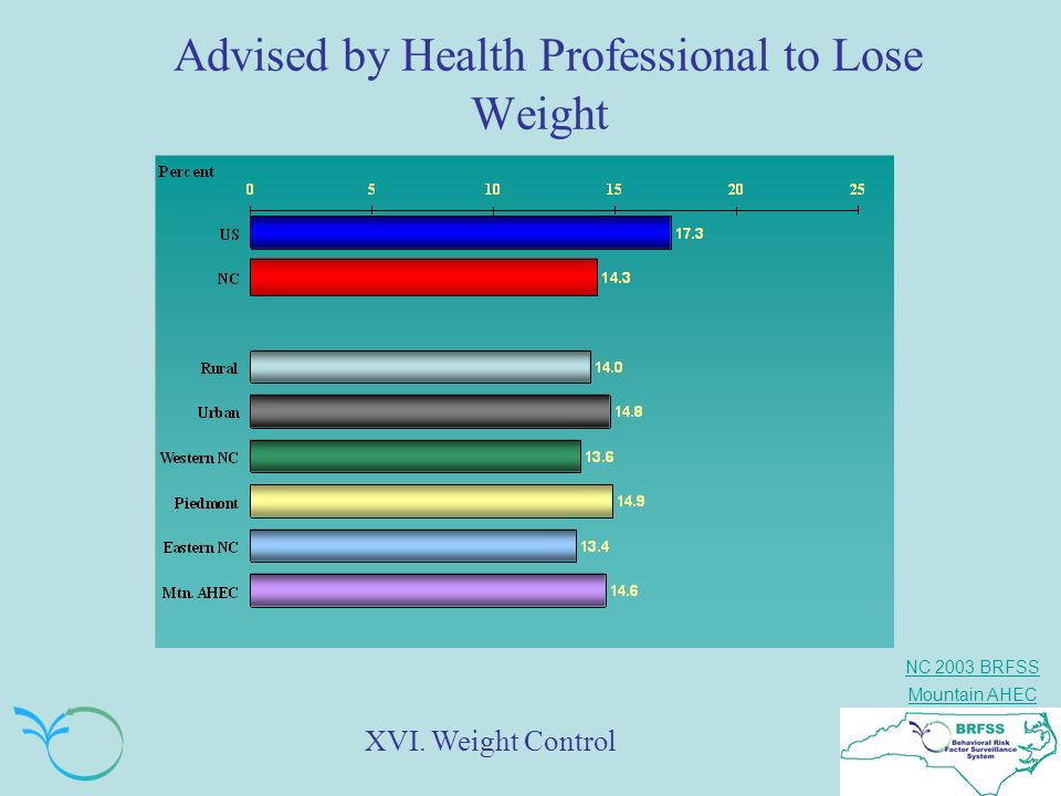 NC 2003 BRFSS Mountain AHEC Advised by Health Professional to Lose Weight XVI. Weight Control