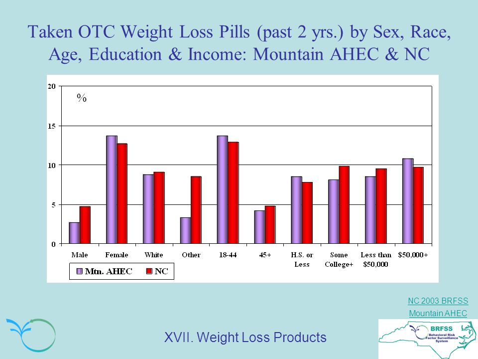 NC 2003 BRFSS Mountain AHEC Taken OTC Weight Loss Pills (past 2 yrs.) by Sex, Race, Age, Education & Income: Mountain AHEC & NC % XVII. Weight Loss Pr
