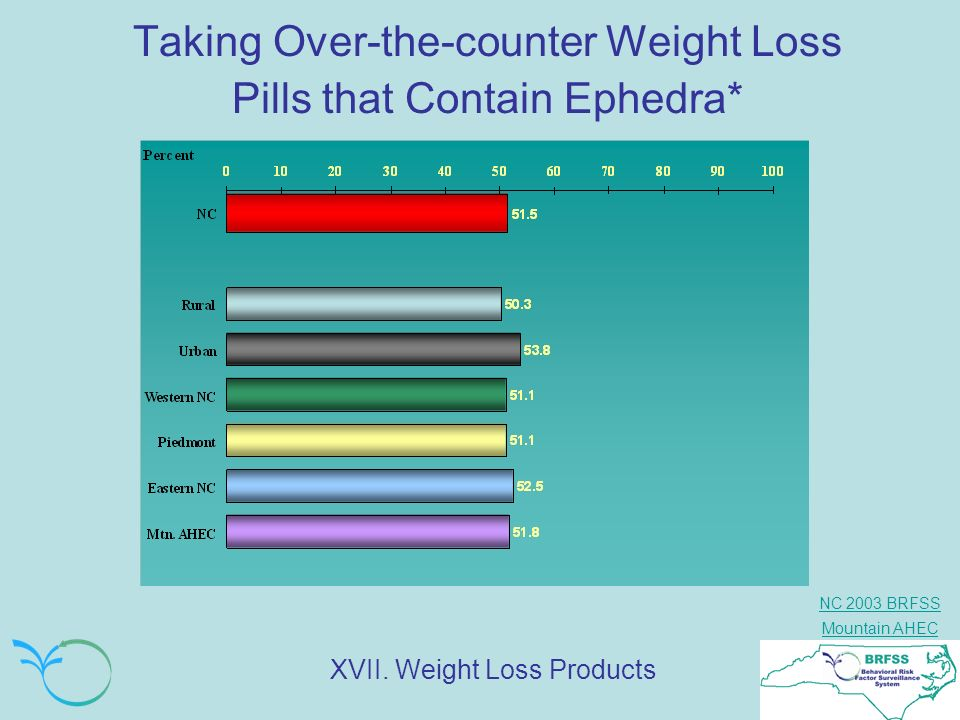 NC 2003 BRFSS Mountain AHEC Taking Over-the-counter Weight Loss Pills that Contain Ephedra* XVII. Weight Loss Products