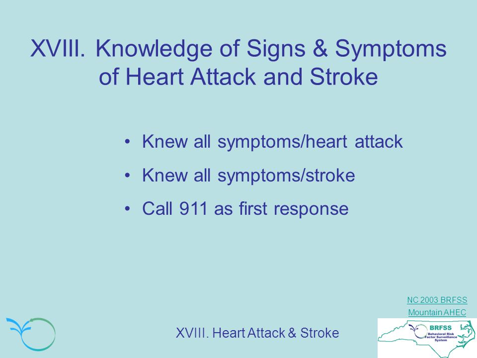 NC 2003 BRFSS Mountain AHEC XVIII. Knowledge of Signs & Symptoms of Heart Attack and Stroke XVIII. Heart Attack & Stroke Knew all symptoms/heart attac