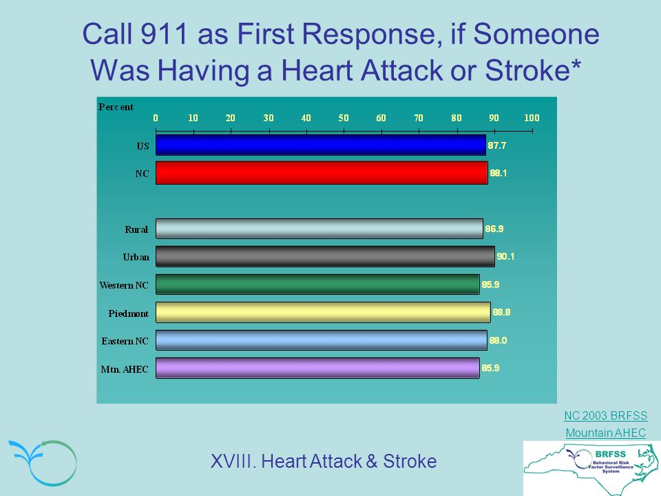 NC 2003 BRFSS Mountain AHEC Call 911 as First Response, if Someone Was Having a Heart Attack or Stroke* XVIII. Heart Attack & Stroke
