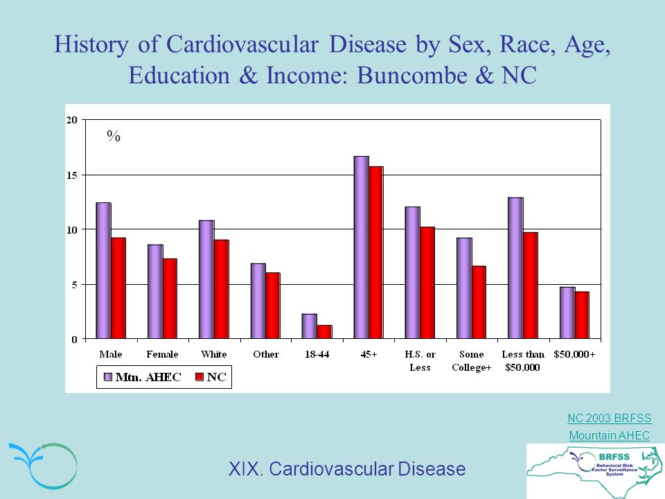 NC 2003 BRFSS Mountain AHEC History of Cardiovascular Disease by Sex, Race, Age, Education & Income: Buncombe & NC % XIX. Cardiovascular Disease