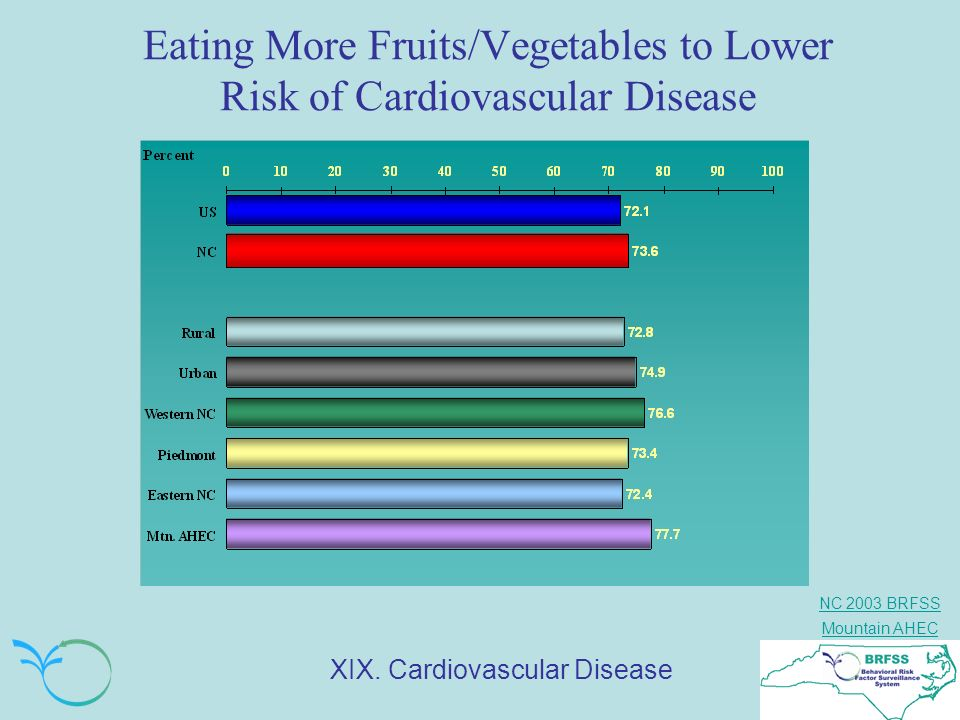 NC 2003 BRFSS Mountain AHEC Eating More Fruits/Vegetables to Lower Risk of Cardiovascular Disease XIX. Cardiovascular Disease