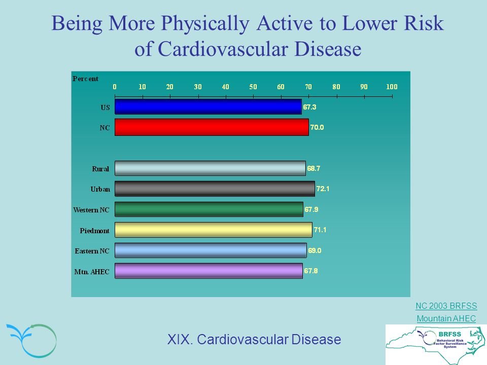 NC 2003 BRFSS Mountain AHEC Being More Physically Active to Lower Risk of Cardiovascular Disease XIX. Cardiovascular Disease