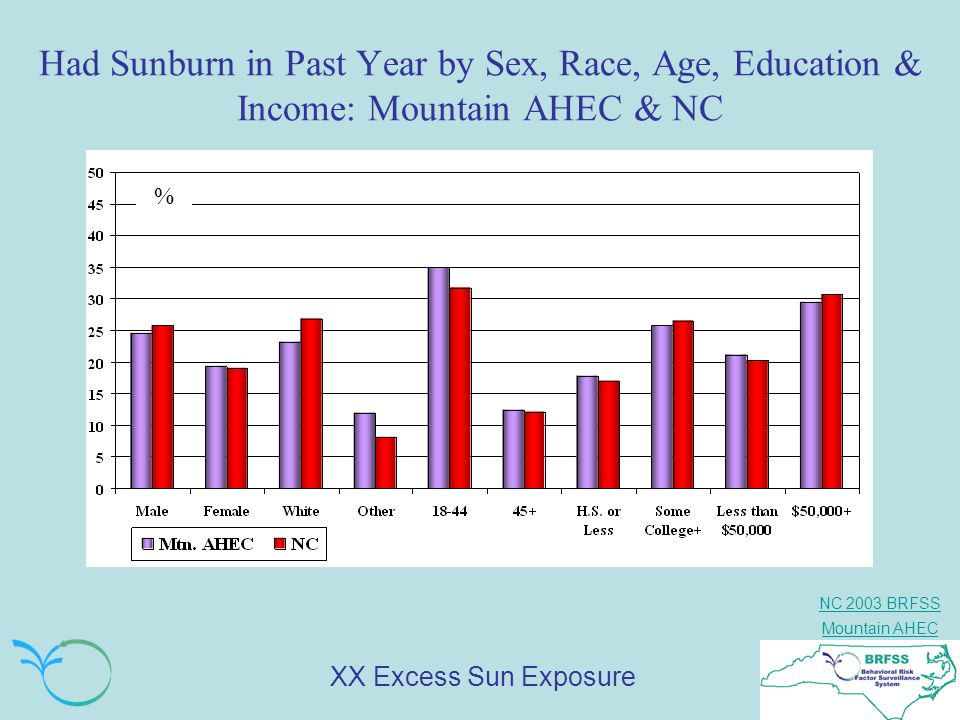 NC 2003 BRFSS Mountain AHEC Had Sunburn in Past Year by Sex, Race, Age, Education & Income: Mountain AHEC & NC % XX Excess Sun Exposure