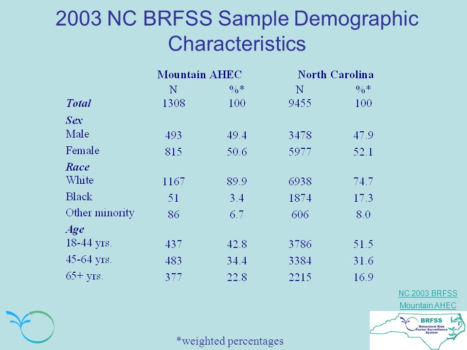 NC 2003 BRFSS Mountain AHEC 2003 NC BRFSS Sample Demographic Characteristics *weighted percentages