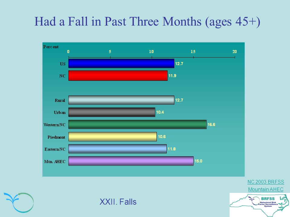 NC 2003 BRFSS Mountain AHEC Had a Fall in Past Three Months (ages 45+) XXII. Falls