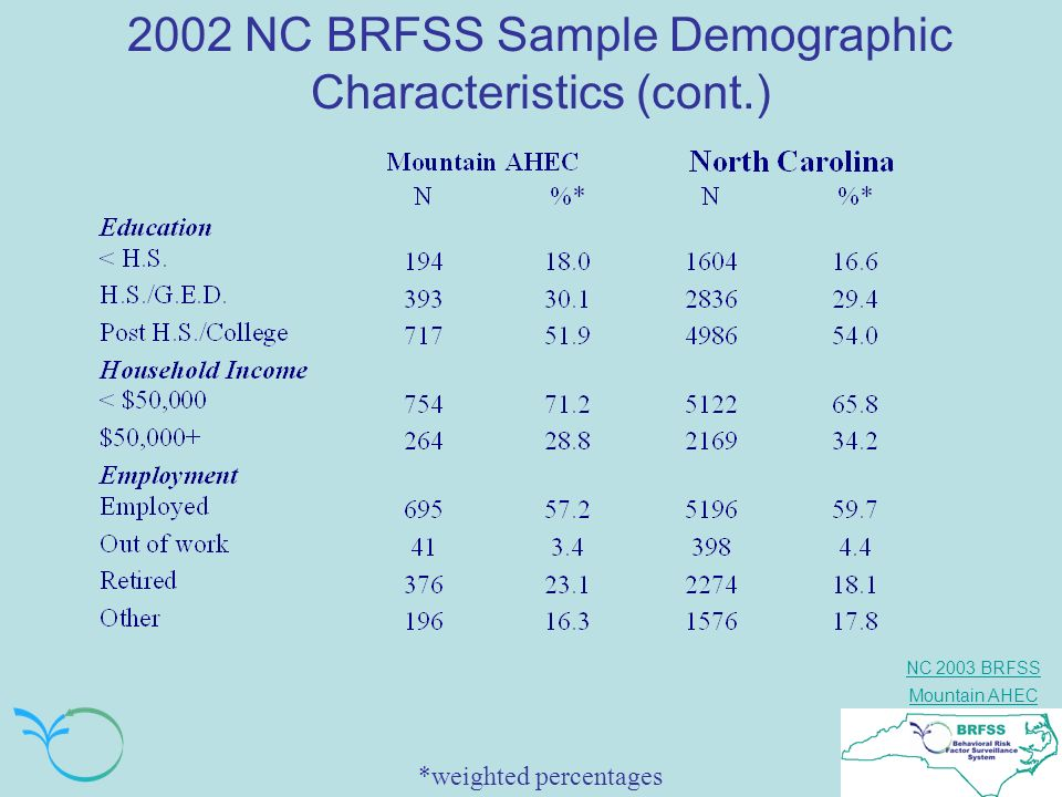 NC 2003 BRFSS Mountain AHEC 2002 NC BRFSS Sample Demographic Characteristics (cont.) *weighted percentages
