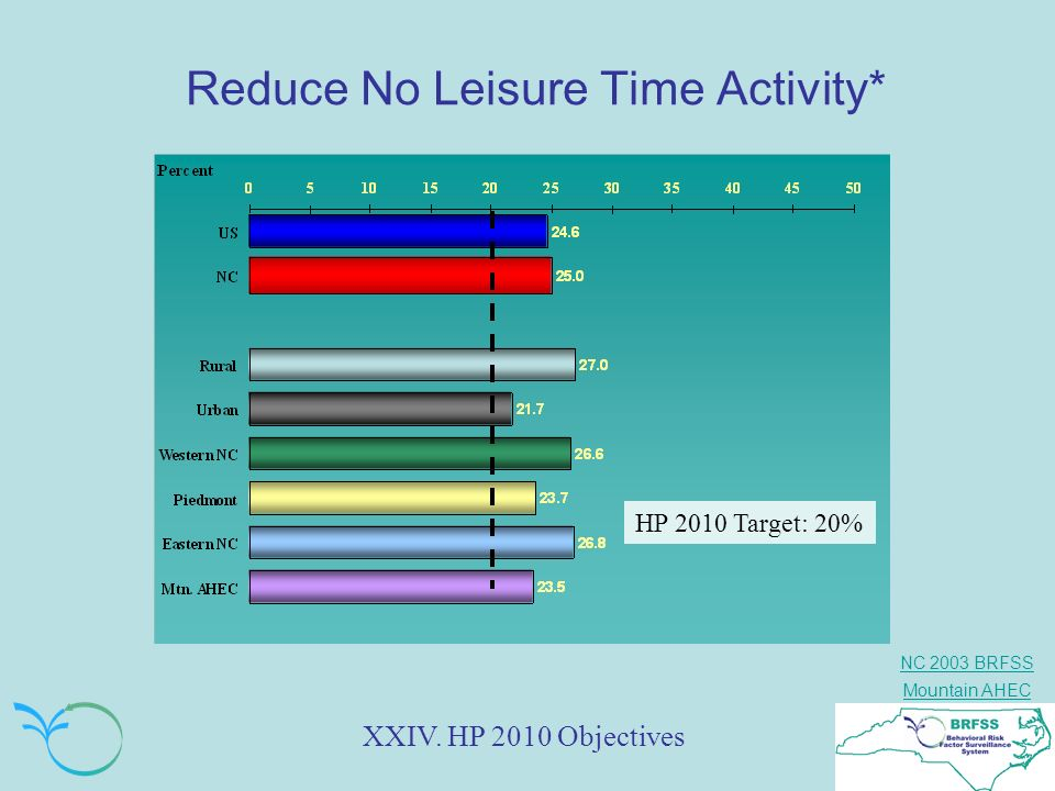 NC 2003 BRFSS Mountain AHEC Reduce No Leisure Time Activity* XXIV. HP 2010 Objectives HP 2010 Target: 20%