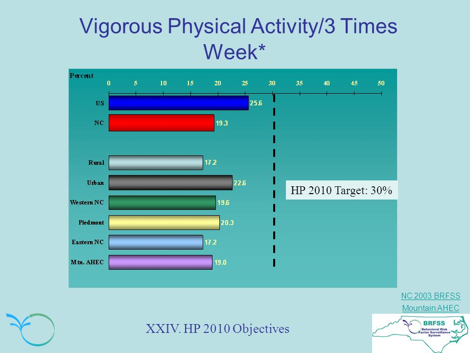 NC 2003 BRFSS Mountain AHEC Vigorous Physical Activity/3 Times Week* HP 2010 Target: 30% XXIV. HP 2010 Objectives