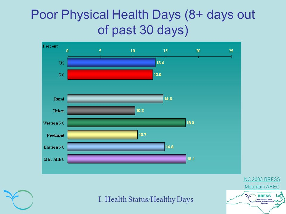 NC 2003 BRFSS Mountain AHEC Poor Physical Health Days (8+ days out of past 30 days) I. Health Status/Healthy Days