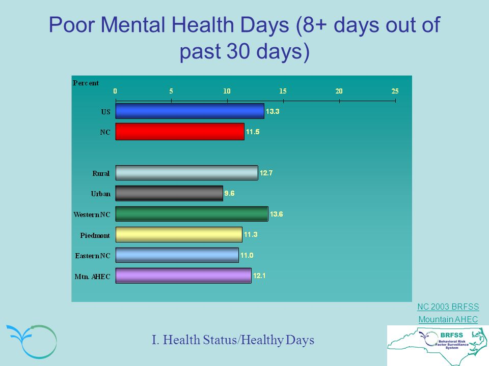 NC 2003 BRFSS Mountain AHEC Poor Mental Health Days (8+ days out of past 30 days) I. Health Status/Healthy Days