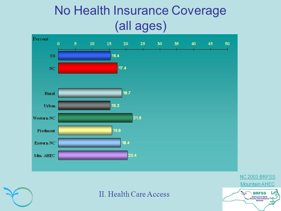 NC 2003 BRFSS Mountain AHEC No Health Insurance Coverage (all ages) II. Health Care Access
