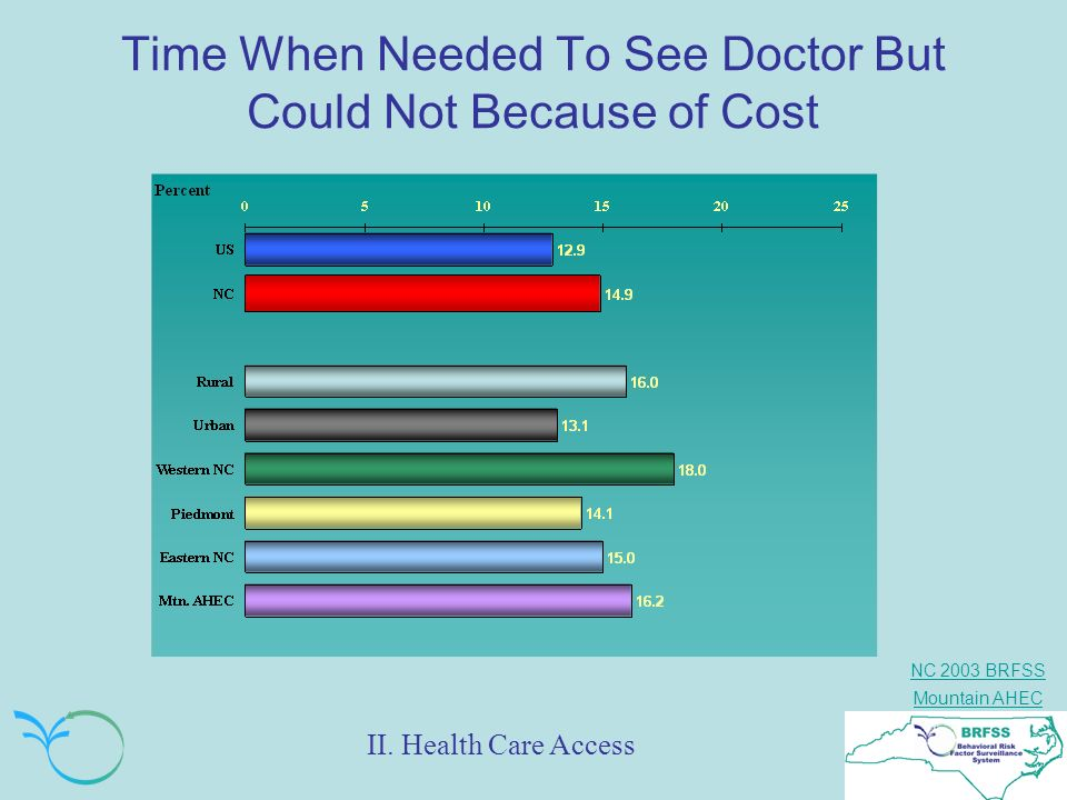 NC 2003 BRFSS Mountain AHEC Time When Needed To See Doctor But Could Not Because of Cost II. Health Care Access