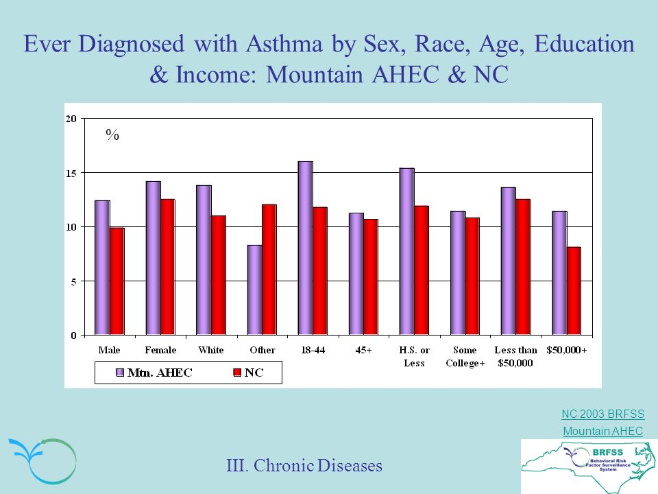 NC 2003 BRFSS Mountain AHEC Ever Diagnosed with Asthma by Sex, Race, Age, Education & Income: Mountain AHEC & NC % III. Chronic Diseases