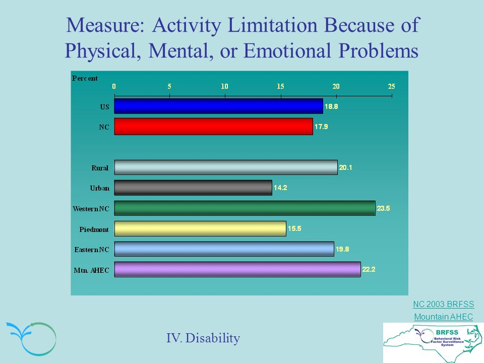 NC 2003 BRFSS Mountain AHEC Measure: Activity Limitation Because of Physical, Mental, or Emotional Problems IV. Disability