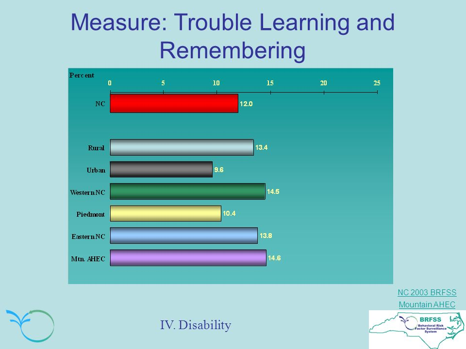 NC 2003 BRFSS Mountain AHEC Measure: Trouble Learning and Remembering IV. Disability