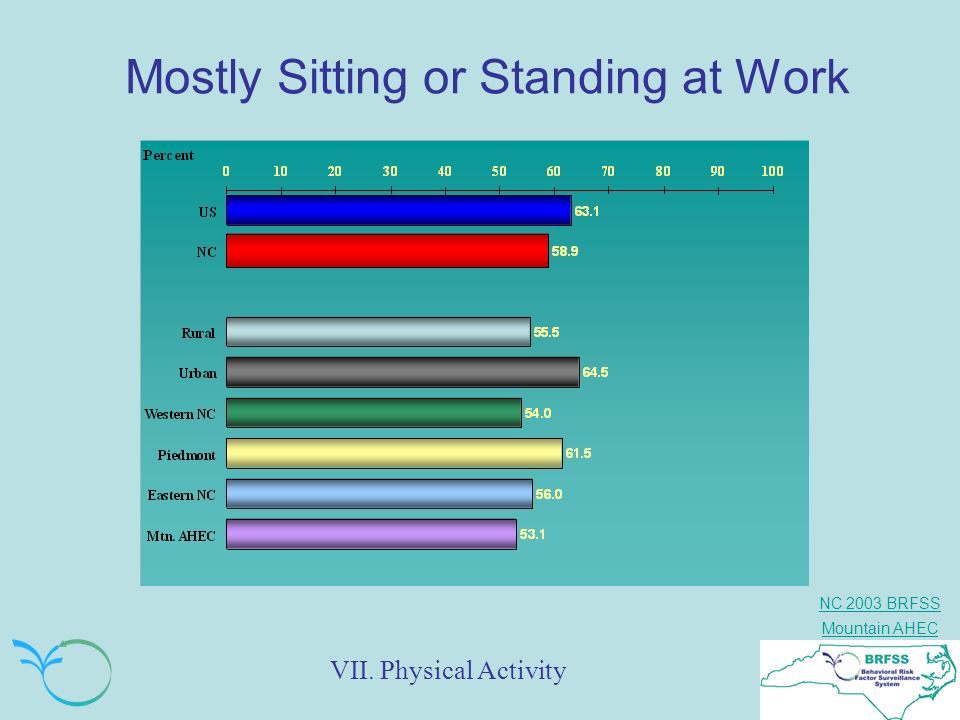 NC 2003 BRFSS Mountain AHEC Mostly Sitting or Standing at Work VII. Physical Activity